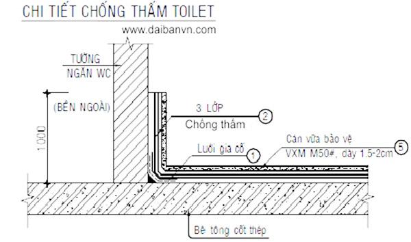 quy-trinh-chong-tham-tuong-chuyen-nghiep